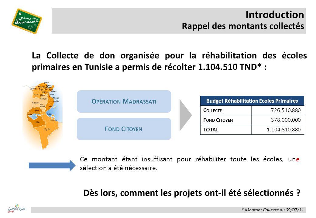 Introduction Rappel des montants collectés Budget Réhabilitation Ecoles Primaires C OLLECTE 726.510,880 F OND C ITOYEN 378.000,000 TOTAL1.104.510.880