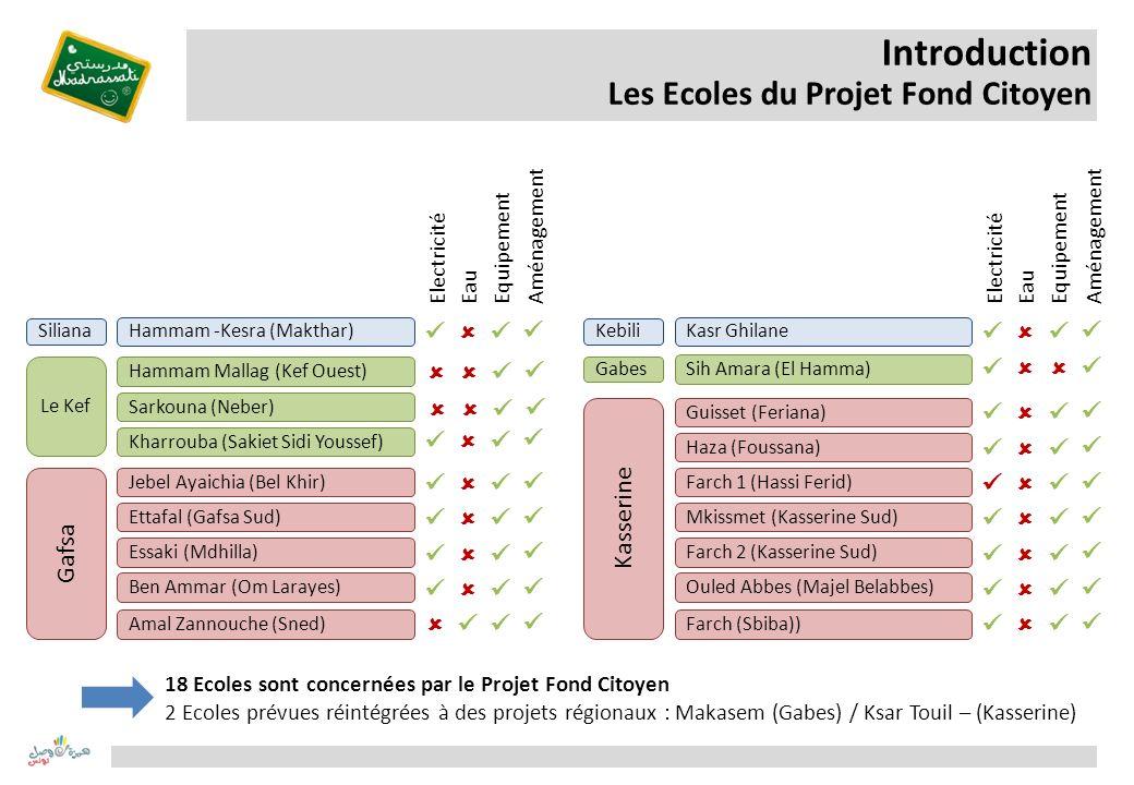 Introduction Les Ecoles du Projet Fond Citoyen Kasr Ghilane Sih Amara (El Hamma) Haza (Foussana) Mkissmet (Kasserine Sud) Guisset (Feriana) Farch 1 (H