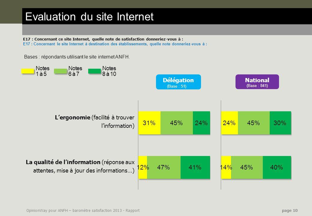 OpinionWay pour ANFH – baromètre satisfaction 2013 - Rapport page 10 Evaluation du site Internet E17 : Concernant ce site Internet, quelle note de sat
