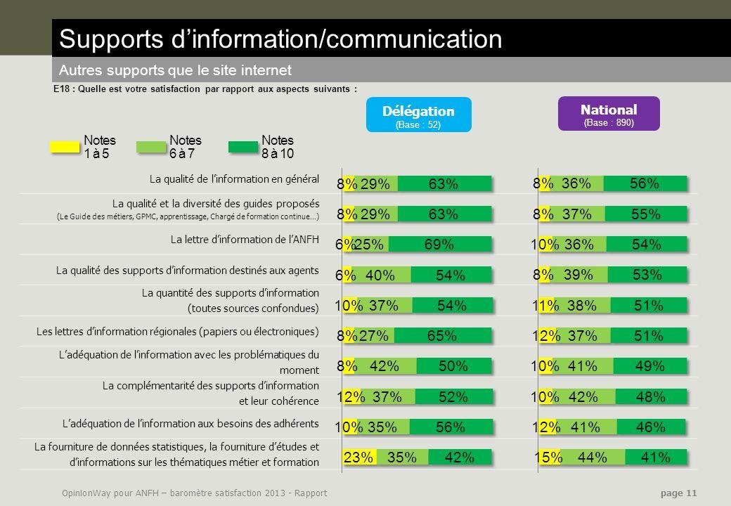 OpinionWay pour ANFH – baromètre satisfaction 2013 - Rapport page 11 La qualité de linformation en général La qualité et la diversité des guides propo