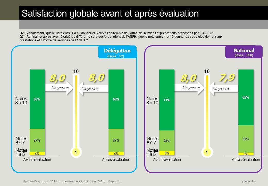 OpinionWay pour ANFH – baromètre satisfaction 2013 - Rapport page 12 Satisfaction globale avant et après évaluation Q2: Globalement, quelle note entre