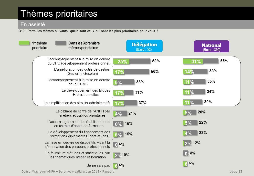 OpinionWay pour ANFH – baromètre satisfaction 2013 - Rapport page 13 Thèmes prioritaires En assisté Q10 : Parmi les thèmes suivants, quels sont ceux q