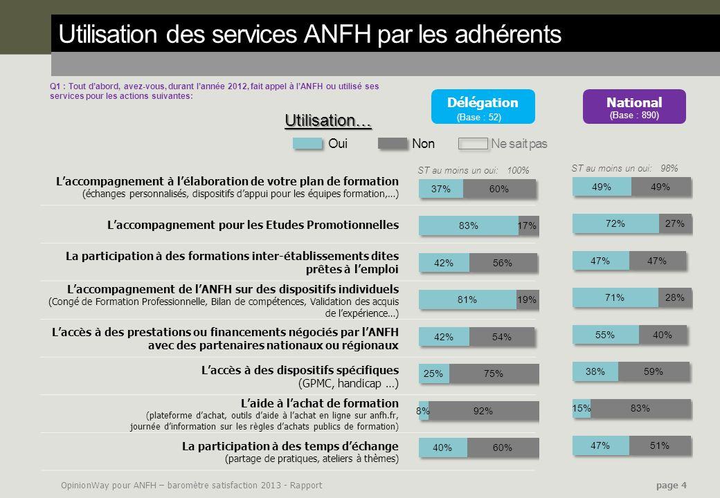 OpinionWay pour ANFH – baromètre satisfaction 2013 - Rapport page 4 Utilisation des services ANFH par les adhérents Q1 : Tout dabord, avez-vous, duran