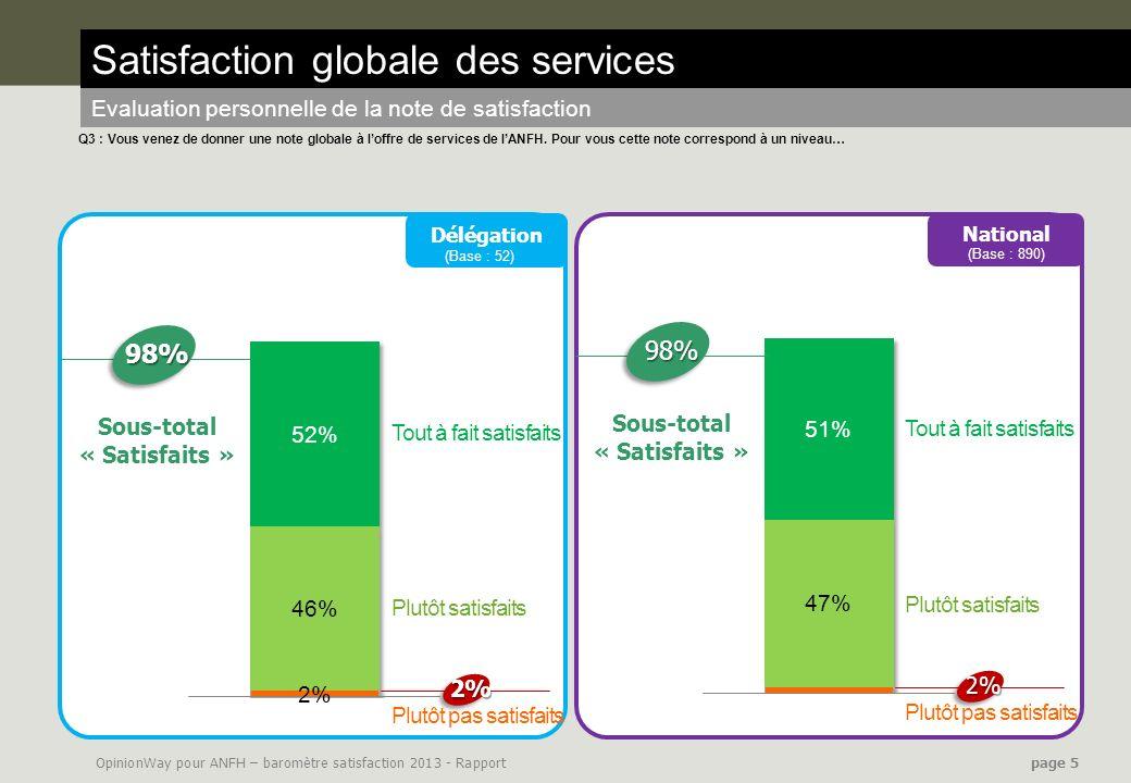 OpinionWay pour ANFH – baromètre satisfaction 2013 - Rapport page 5 Satisfaction globale des services Evaluation personnelle de la note de satisfactio