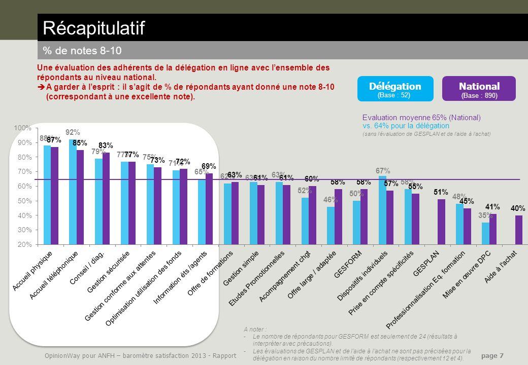 OpinionWay pour ANFH – baromètre satisfaction 2013 - Rapport page 7 Récapitulatif % de notes 8-10 National (Base : 890) Délégation (Base : 52) Evaluat