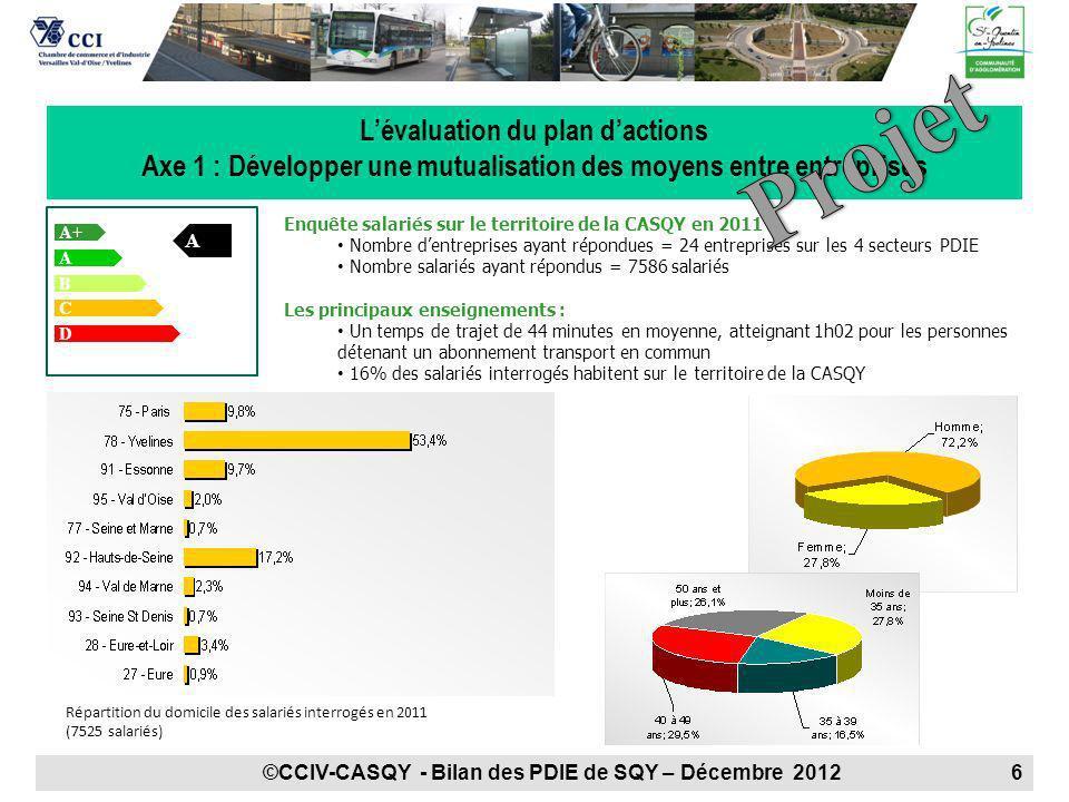 Lévaluation du plan dactions Axe 1 : Développer une mutualisation des moyens entre entreprises Enquête salariés sur le territoire de la CASQY en 2011
