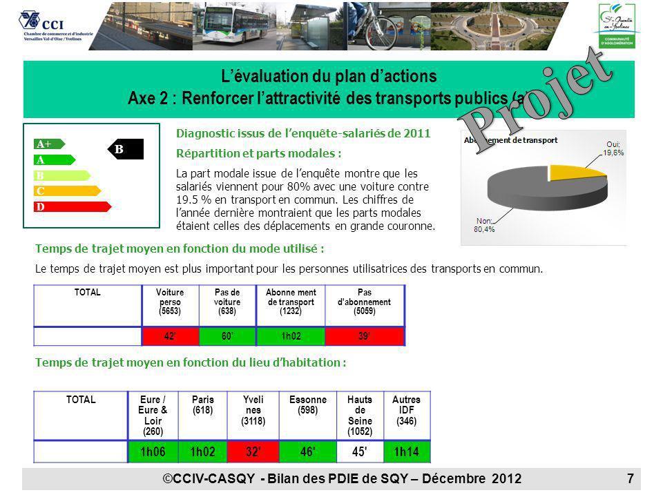 A+ + A B B Lévaluation du plan dactions Axe 2 : Renforcer lattractivité des transports publics (a) C D Diagnostic issus de lenquête-salariés de 2011 R
