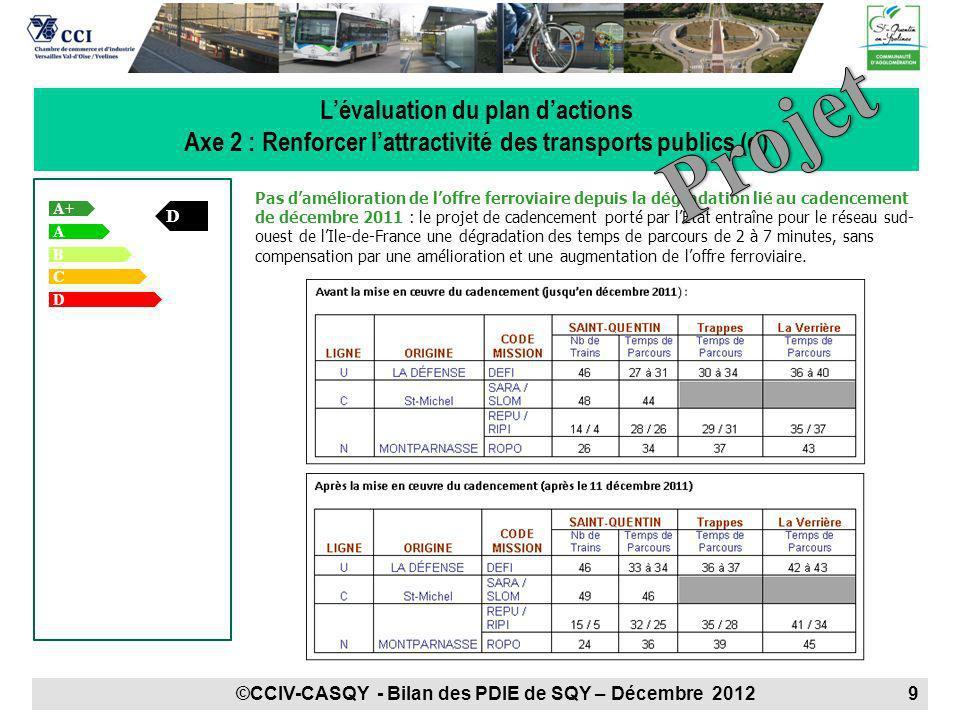 A+ + A B D Lévaluation du plan dactions Axe 2 : Renforcer lattractivité des transports publics (d) C D Pas damélioration de loffre ferroviaire depuis