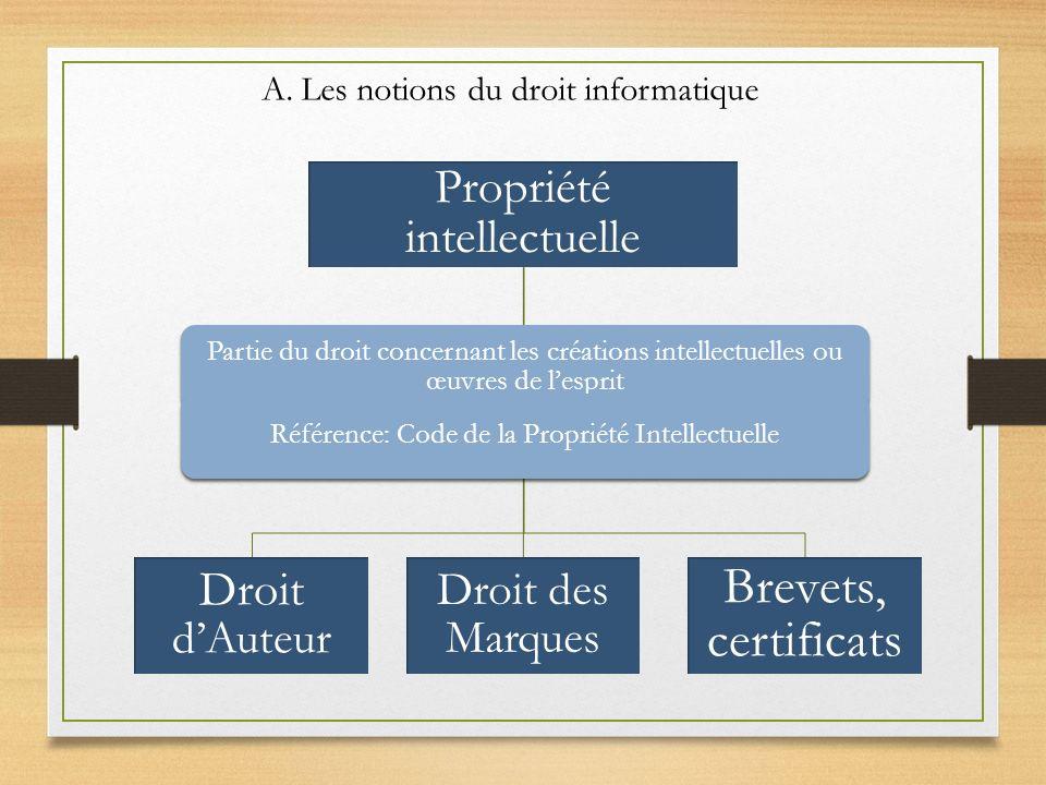Propriété intellectuelle Droit dAuteur Droit des Marques Brevets, certificats Partie du droit concernant les créations intellectuelles ou œuvres de le