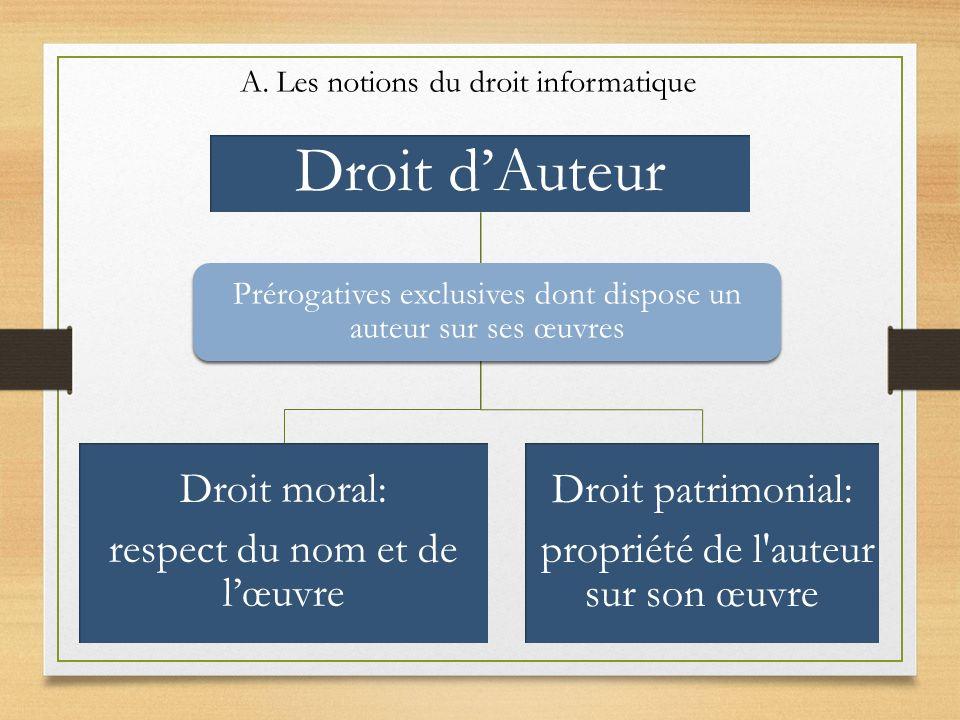 Droit dAuteur Droit moral: respect du nom et de lœuvre Droit patrimonial: propriété de l'auteur sur son œuvre Prérogatives exclusives dont dispose un