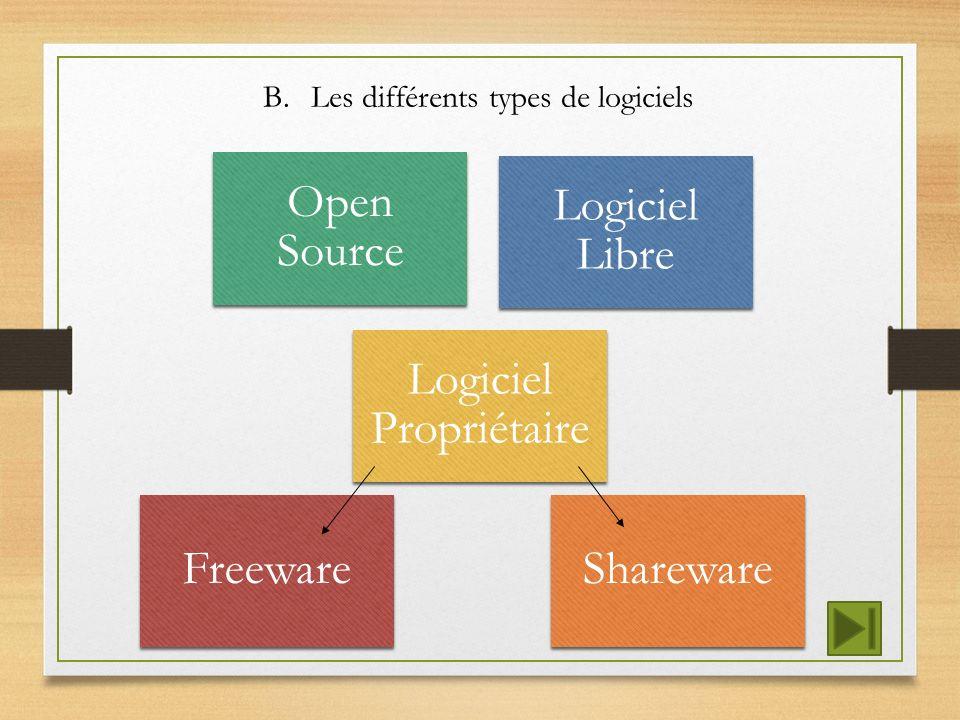 B.Les différents types de logiciels Open Source Logiciel Libre FreewareShareware Logiciel Propriétaire