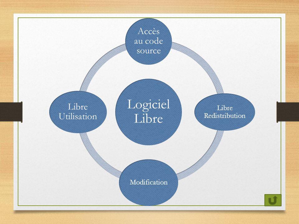 Logiciel Libre Accès au code source Libre Redistribution Modification Libre Utilisation