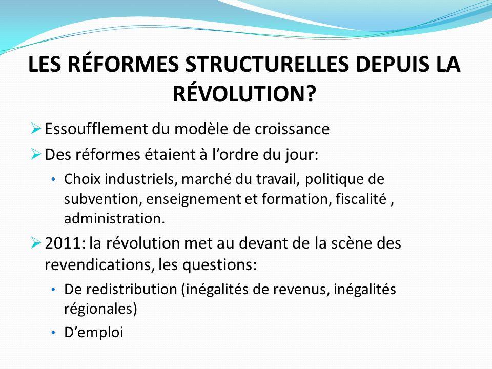 LES RÉFORMES STRUCTURELLES DEPUIS LA RÉVOLUTION? Essoufflement du modèle de croissance Des réformes étaient à lordre du jour: Choix industriels, march