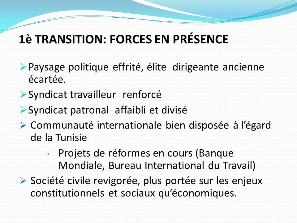 1è TRANSITION: FORCES EN PRÉSENCE Paysage politique effrité, élite dirigeante ancienne écartée.