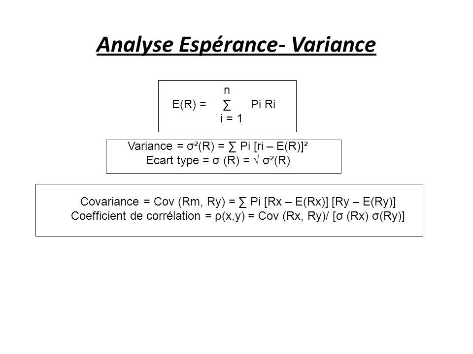 Analyse Espérance- Variance n E(R) = Pi Ri i = 1 Variance = σ²(R) = Pi [ri – E(R)]² Ecart type = σ (R) = σ²(R) Covariance = Cov (Rm, Ry) = Pi [Rx – E(Rx)] [Ry – E(Ry)] Coefficient de corrélation = ρ(x,y) = Cov (Rx, Ry)/ [σ (Rx) σ(Ry)]