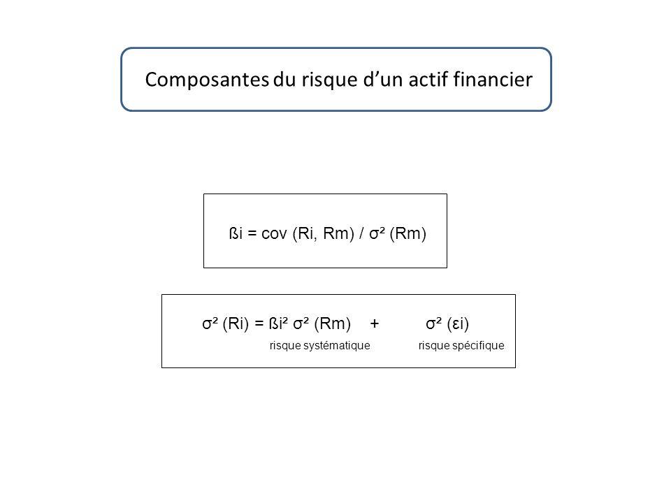 Composantes du risque dun actif financier σ² (Ri) = ßi² σ² (Rm) + σ² (εi) risque systématique risque spécifique ßi = cov (Ri, Rm) / σ² (Rm)