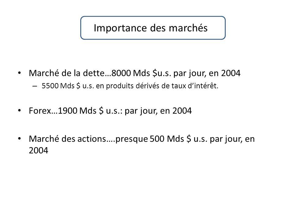 Importance des marchés Marché de la dette…8000 Mds $u.s.