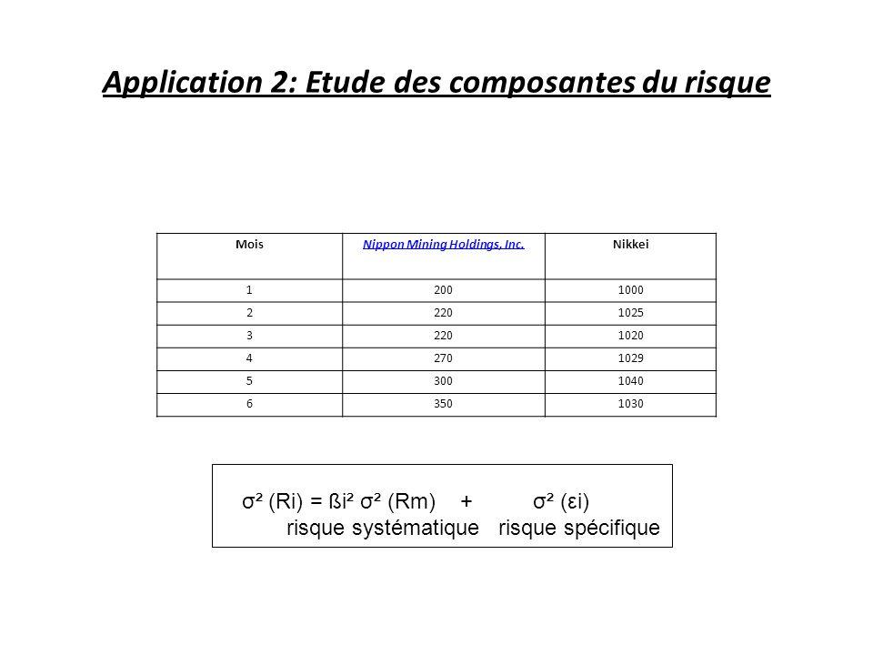 Application 2: Etude des composantes du risque σ² (Ri) = ßi² σ² (Rm) + σ² (εi) risque systématique risque spécifique MoisNippon Mining Holdings, Inc.Nikkei 12001000 22201025 32201020 42701029 53001040 63501030