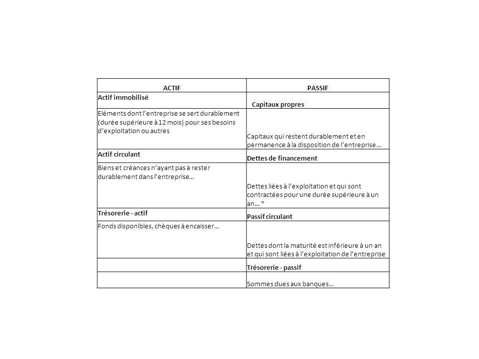 ACTIFPASSIF Actif immobilisé Capitaux propres Eléments dont lentreprise se sert durablement (durée supérieure à 12 mois) pour ses besoins dexploitation ou autres Capitaux qui restent durablement et en permanence à la disposition de lentreprise… Actif circulant Dettes de financement Biens et créances nayant pas à rester durablement dans lentreprise… Dettes liées à lexploitation et qui sont contractées pour une durée supérieure à un an… * Trésorerie - actif Passif circulant Fonds disponibles, chèques à encaisser… Dettes dont la maturité est inférieure à un an et qui sont liées à lexploitation de lentreprise Trésorerie - passif Sommes dues aux banques...