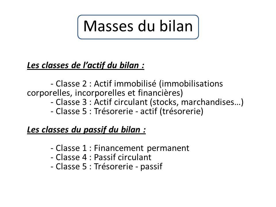 Masses du bilan Les classes de lactif du bilan : - Classe 2 : Actif immobilisé (immobilisations corporelles, incorporelles et financières) - Classe 3 : Actif circulant (stocks, marchandises…) - Classe 5 : Trésorerie - actif (trésorerie) Les classes du passif du bilan : - Classe 1 : Financement permanent - Classe 4 : Passif circulant - Classe 5 : Trésorerie - passif