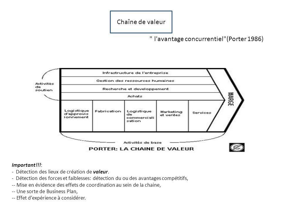 Chaîne de valeur l avantage concurrentiel (Porter 1986) Important!!!: - Détection des lieux de création de valeur.