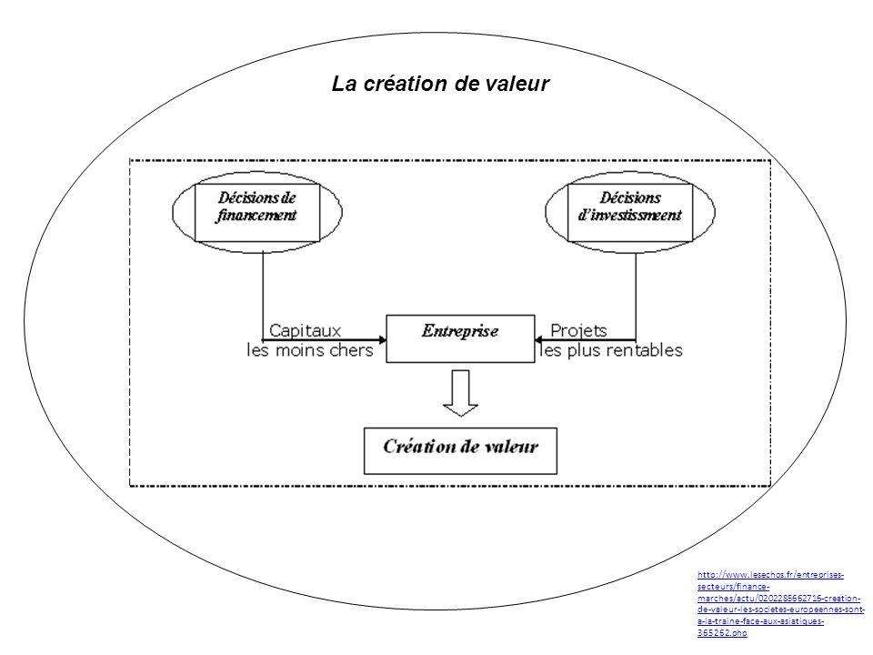 La création de valeur http://www.lesechos.fr/entreprises- secteurs/finance- marches/actu/0202285662716-creation- de-valeur-les-societes-europeennes-sont- a-la-traine-face-aux-asiatiques- 365262.php