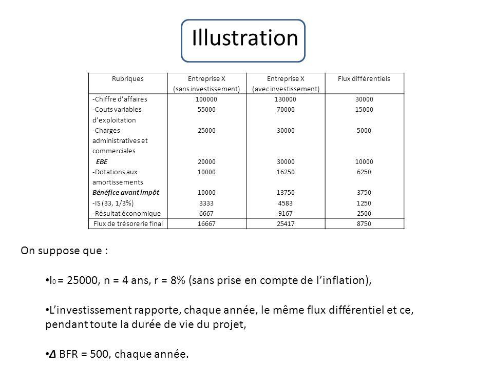 Illustration Rubriques Entreprise X (sans investissement) Entreprise X (avec investissement) Flux différentiels -Chiffre daffaires -Couts variables de