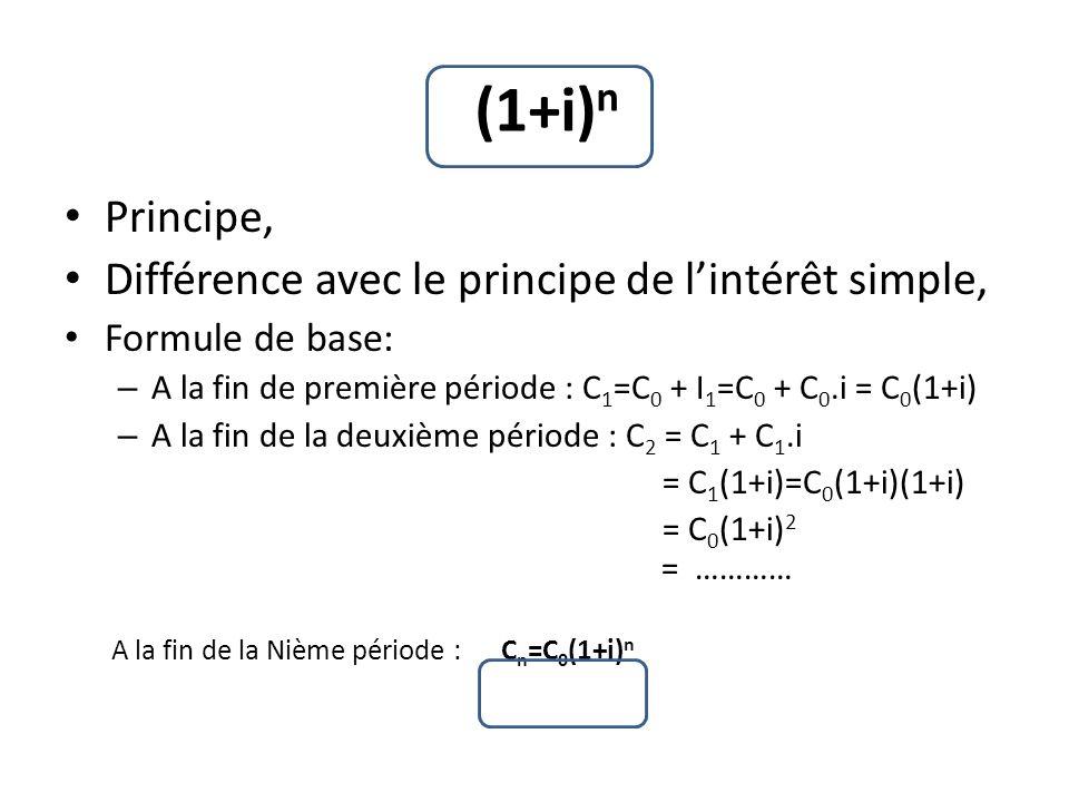 Principe, Différence avec le principe de lintérêt simple, Formule de base: – A la fin de première période : C 1 =C 0 + I 1 =C 0 + C 0.i = C 0 (1+i) – A la fin de la deuxième période : C 2 = C 1 + C 1.i = C 1 (1+i)=C 0 (1+i)(1+i) = C 0 (1+i) 2 = ………… A la fin de la Nième période : C n =C 0 (1+i) n (1+i) n