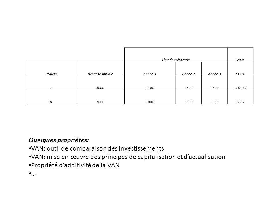 Flux de trésorerieVAN ProjetsDépense initialeAnnée 1Année 2Année 3r = 8% I30001400 607,93 II30001000150010005,76 Quelques propriétés: VAN: outil de co