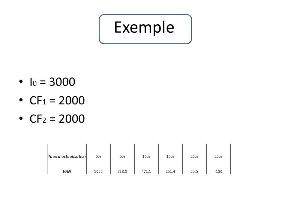 Exemple I 0 = 3000 CF 1 = 2000 CF 2 = 2000 Taux d actualisation0%5%10%15%20%25% VAN1000718,8471,1251,455,5-120