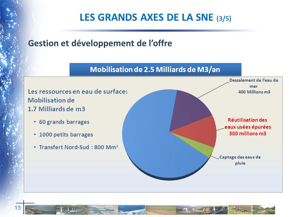 Mobilisation de 2.5 Milliards de M3/an Gestion et développement de loffre 15 Les ressources en eau de surface: Mobilisation de 1.7 Milliards de m3 60 grands barrages 1000 petits barrages Transfert Nord-Sud : 800 Mm 3 LES GRANDS AXES DE LA SNE (3/5)
