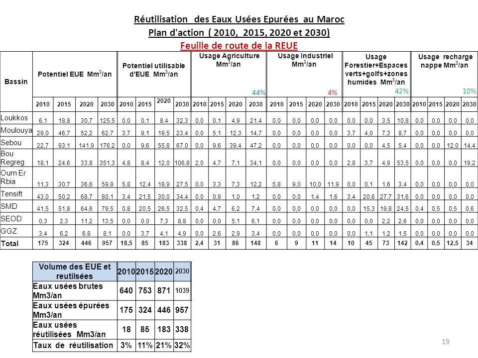 19 Réutilisation des Eaux Usées Epurées au Maroc Plan d action ( 2010, 2015, 2020 et 2030) Feuille de route de la REUE Bassin Potentiel EUE Mm 3 /an Potentiel utilisable d EUE Mm 3 /an Usage Agriculture Mm 3 /an 44% Usage Industriel Mm 3 /an 4% Usage Forestier+Espaces verts+golfs+zones humides Mm 3 /an 42% Usage recharge nappe Mm 3 /an 10% 201020152020203020102015 2020 20302010201520202030201020152020203020102015202020302010201520202030 Loukkos 6,118,830,7125,50,00,18,432,30,00,14,921,40,0 3,510,80,0 Moulouya 29,046,752,262,73,79,119,523,40,05,112,314,70,0 3,74,07,38,70,0 Sebou 22,793,1141,9176,20,09,655,867,00,09,639,447,20,0 4,55,40,0 12,014,4 Bou Regreg 18,124,633,8351,34,88,412,0106,82,04,77,134,10,0 2,83,74,953,50,0 19,2 Oum Er Rbia 11,330,736,659,85,812,418,927,50,03,37,312,25,89,010,011,90,00,11,63,40,0 Tensift 43,050,268,780,13,421,530,034,40,00,91,01,20,0 1,41,63,420,627,731,60,0 SMD 41,551,864,679,50,820,526,532,50,44,76,27,40,0 15,319,824,50,40,5 0,6 SEOD 0,32,311,213,50,0 7,38,80,0 5,16,10,0 2,22,60,0 GGZ 3,46,26,88,10,03,74,14,90,02,62,93,40,0 1,11,21,50,0 Total 17532444695718,5851833382,431861486911141045731420,40,512,534 Volume des EUE et reutilsées 201020152020 2030 Eaux usées brutes Mm3/an 640753871 1039 Eaux usées épurées Mm3/an 175324446957 Eaux usées réutilisées Mm3/an 1885183338 Taux de réutilisation3%11%21%32% PNA-M1 2010201520202030 Eaux usées brutes Mm3/an 6407508711039 Taux d epuration 27%43%51%92%