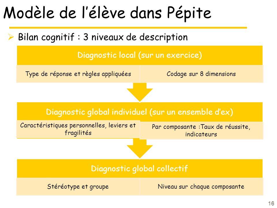Modèle de lélève dans Pépite Bilan cognitif : 3 niveaux de description 16 Diagnostic global collectif Stéréotype et groupeNiveau sur chaque composante