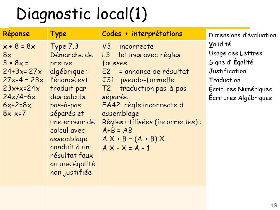 Diagnostic local(1) RéponseTypeCodes + interprétations x + 8 = 8x 8x 3 × 8x = 24+3x= 27x 27x-4 = 23x 23x+x=24x 24x/4=6x 6x+2=8x 8x-x=7 Type 7.3 Démarche de preuve algébrique : lénoncé est traduit par des calculs pas-à-pas séparés et une erreur de calcul avec assemblage conduit à un résultat faux ou une égalité non justifiée V3 incorrecte L3 lettres avec règles fausses E2 = annonce de résultat J31 pseudo-formelle T2 traduction pas-à-pas séparée EA42 règle incorrecte d assemblage Règles utilisées (incorrectes) : A+B = AB A X B = (A B) X A X - X = A – 1 19 Dimensions dévaluation Validité Usage des Lettres Signe d É galité Justification Traduction Écritures Numériques Écritures Algébriques