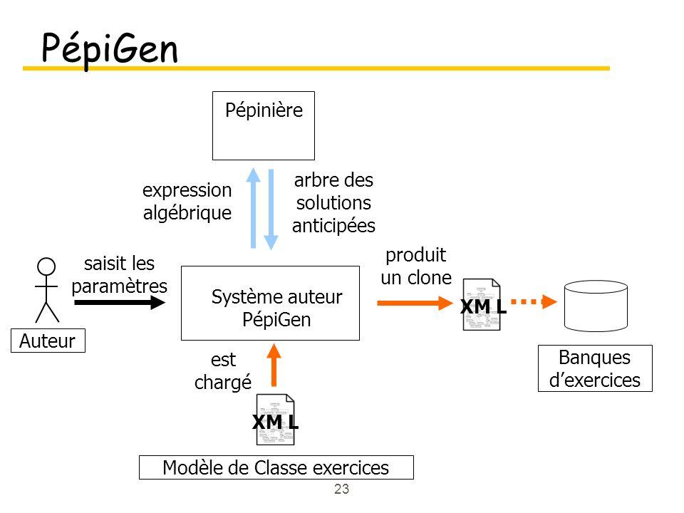 23 PépiGen Auteur Système auteur PépiGen saisit les paramètres Pépinière expression algébrique arbre des solutions anticipées est chargé produit un clone Modèle de Classe exercices XM L Banques dexercices XM L