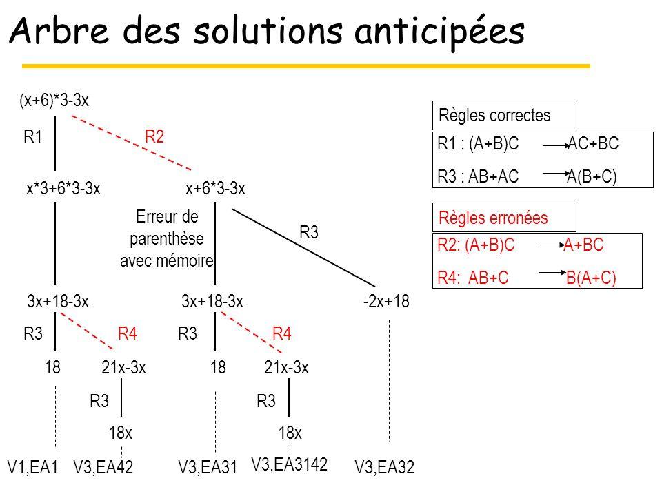 Arbre des solutions anticipées (x+6)*3-3x -2x+18 18 3x+18-3x x*3+6*3-3xx+6*3-3x 3x+18-3x 18x 21x-3x R1 R3 R2 R4 R3 21x-3x 18x Erreur de parenthèse avec mémoire Règles correctes R1 : (A+B)C AC+BC R3 : AB+AC A(B+C) R2: (A+B)C A+BC R4: AB+C B(A+C) Règles erronées 18 R3 R4 V1,EA1V3,EA42V3,EA31 V3,EA3142 V3,EA32