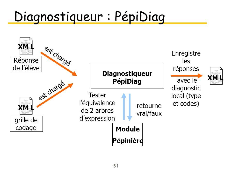 31 Diagnostiqueur : PépiDiag XM L Diagnostiqueur PépiDiag est chargé Module Pépinière Tester léquivalence de 2 arbres dexpression retourne vrai/faux Enregistre les réponses avec le diagnostic local (type et codes) XM L grille de codage XM L Réponse de lélève est chargé