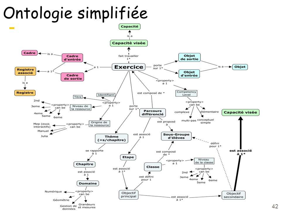42 Ontologie simplifiée