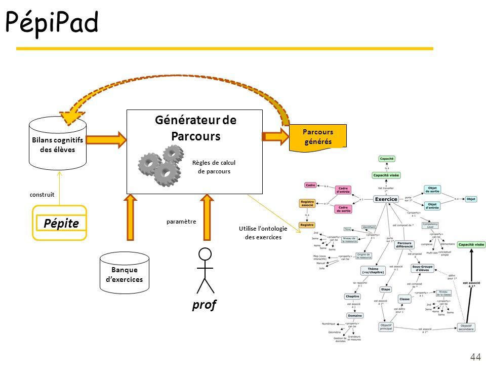 44 PépiPad Bilans cognitifs des élèves Générateur de Parcours Banque dexercices Parcours générés Règles de calcul de parcours Pépite construit Utilise