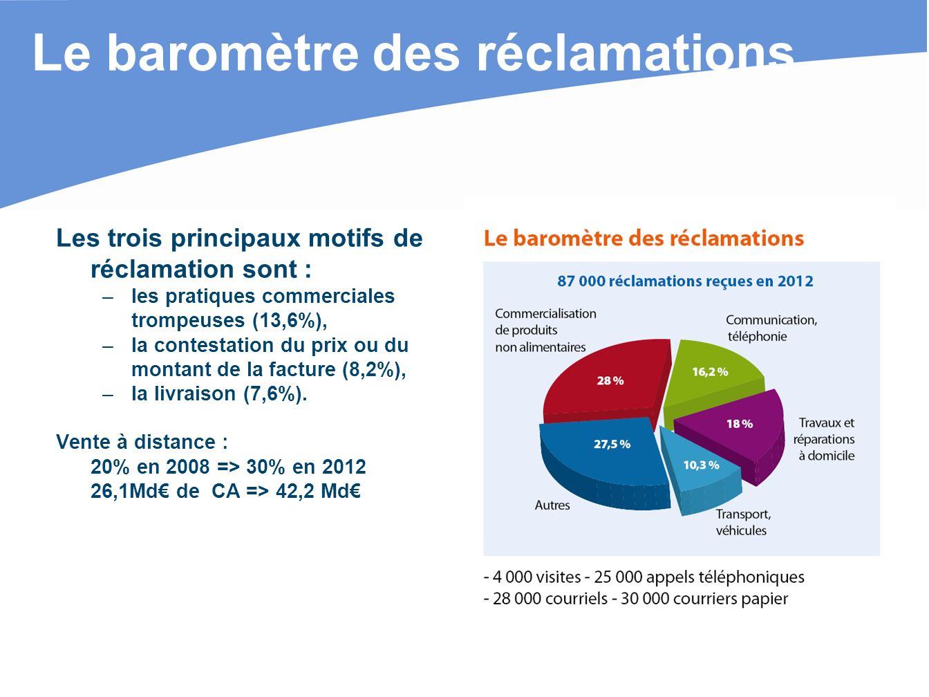 Le baromètre des réclamations Les trois principaux motifs de réclamation sont : – les pratiques commerciales trompeuses (13,6%), – la contestation du prix ou du montant de la facture (8,2%), – la livraison (7,6%).