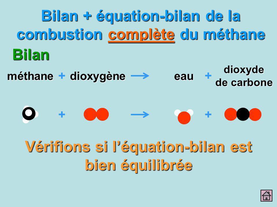 Bilan + équation-bilan de la combustion complète du méthane Bilan dioxyde de carbone eau + méthanedioxygène + ++ Vérifions si léquation-bilan est bien
