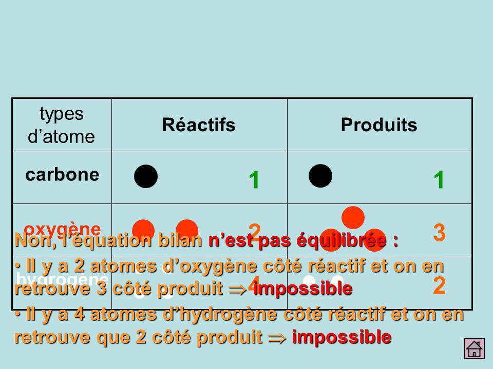 ProduitsRéactifs types datome carbone oxygène hydrogène 1 2 4 1 3 2 Non, léquation bilan nest pas équilibrée : Il y a 2 atomes doxygène côté réactif e