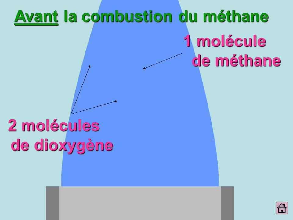 2 molécules de dioxygène 1 molécule de méthane Avant la combustion du méthane