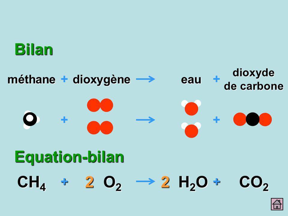 ++ CH 4 CO 2 + + dioxyde de carbone eau + méthanedioxygène + H2OH2OH2OH2O2 O2O2O2O22Equation-bilan Bilan