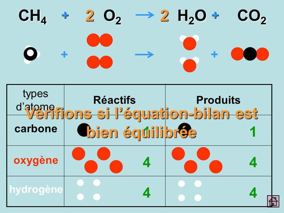 + + ++ CH 4 O2O2O2O2 H2OH2OH2OH2O CO 2 22 types datome RéactifsProduits carbone oxygène hydrogène 1 4 4 1 4 4 Vérifions si léquation-bilan est bien éq