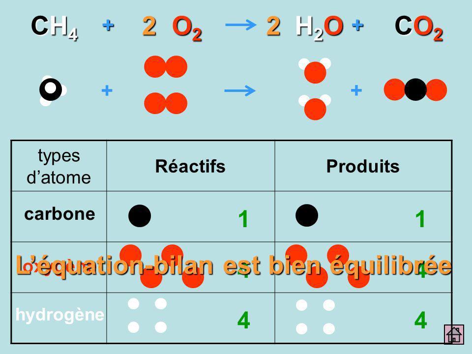 + + ++ CH4CH4CH4CH4 O2O2O2O2 H2OH2OH2OH2O CO2CO2CO2CO222 types datome RéactifsProduits carbone oxygène hydrogène 1 4 4 1 4 4 Léquation-bilan est bien