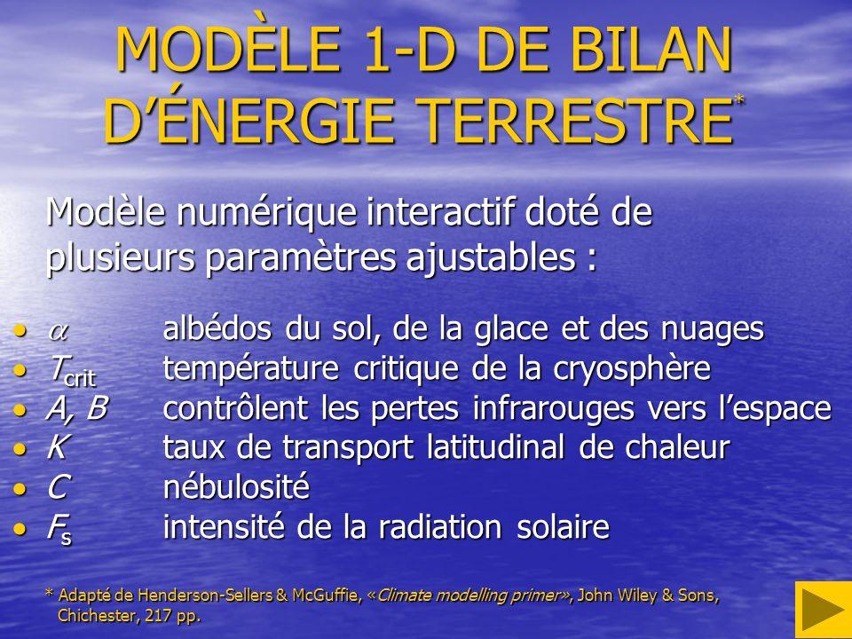 MODÈLE 1-D DE BILAN DÉNERGIE TERRESTRE * Modèle numérique interactif doté de plusieurs paramètres ajustables : albédos du sol, de la glace et des nuages albédos du sol, de la glace et des nuages T crit température critique de la cryosphère T crit température critique de la cryosphère A, Bcontrôlent les pertes infrarouges vers lespace A, Bcontrôlent les pertes infrarouges vers lespace Ktaux de transport latitudinal de chaleur Ktaux de transport latitudinal de chaleur Cnébulosité Cnébulosité F s intensité de la radiation solaire F s intensité de la radiation solaire * Adapté de Henderson-Sellers & McGuffie, «Climate modelling primer», John Wiley & Sons, Chichester, 217 pp.