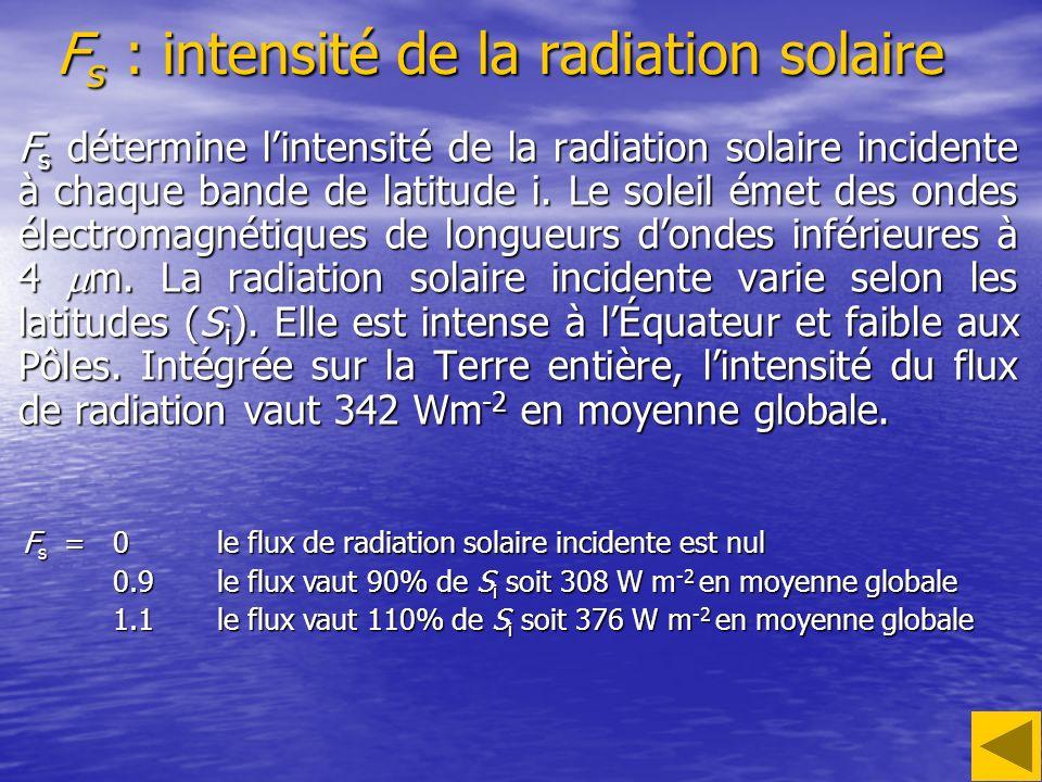 F s : intensité de la radiation solaire F s détermine lintensité de la radiation solaire incidente à chaque bande de latitude i. Le soleil émet des on