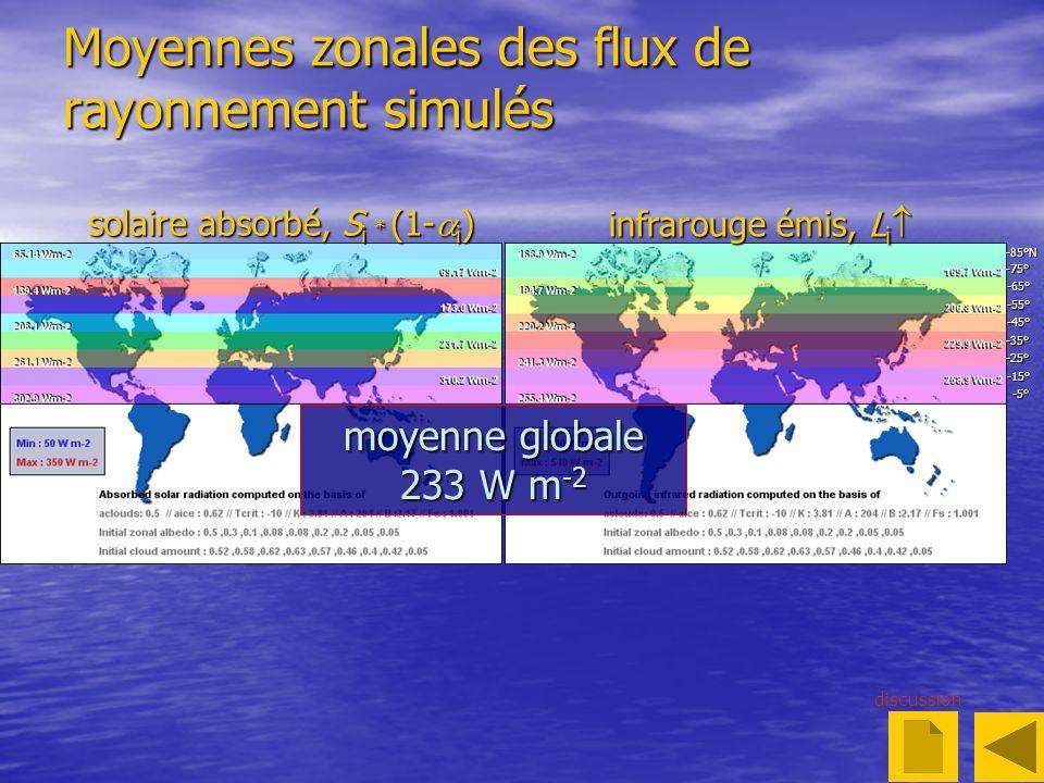 Moyennes zonales des flux de rayonnement simulés discussion solaire absorbé, S i * (1- i ) infrarouge émis, L i infrarouge émis, L i -5° -25° -15° -35° -45° -55° -65° -75° -85°N moyenne globale 233 W m -2