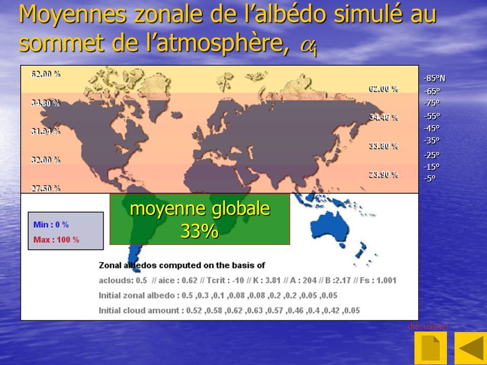 Moyennes zonale de lalbédo simulé au sommet de latmosphère, i discussion -5° -25° -15° -35° -45° -55° -65° -75° -85°N moyenne globale 33%